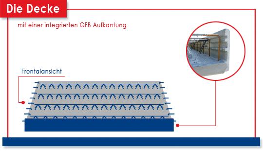 Decke mit integrierter GFB Aufkantung